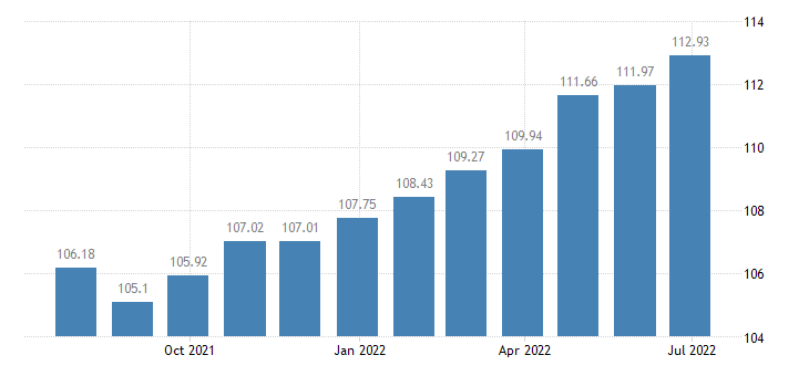 belgium harmonised idx of consumer prices hicp miscellaneous printed matter stationery drawing materials eurostat data