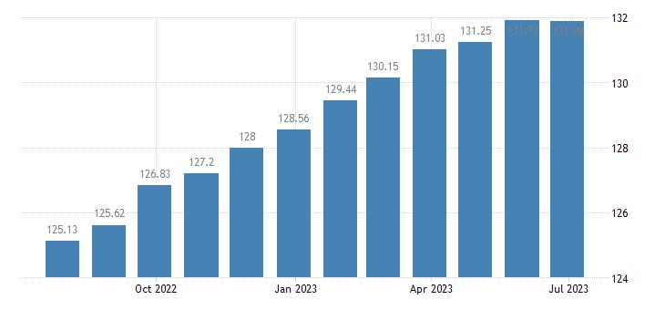 belgium harmonised idx of consumer prices hicp motor cars eurostat data