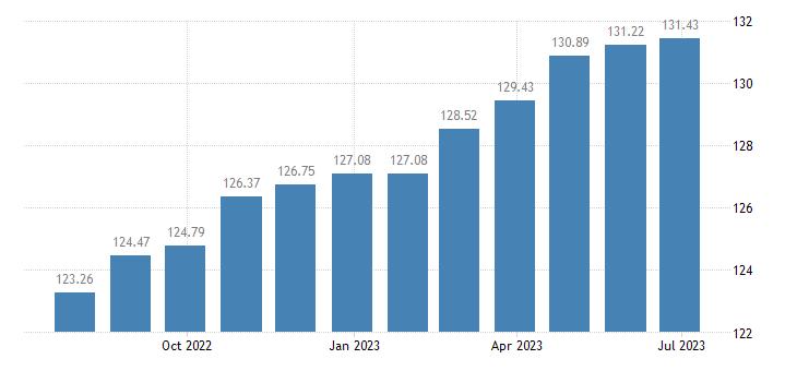 belgium harmonised idx of consumer prices hicp motor cycles eurostat data