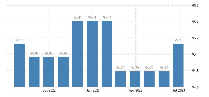 belgium harmonised idx of consumer prices hicp motor vehicle insurance eurostat data