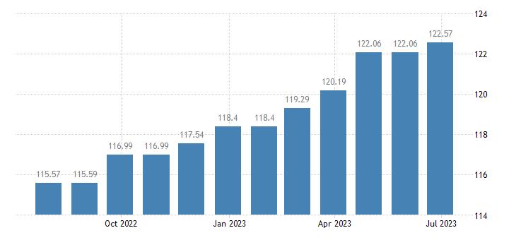 belgium harmonised idx of consumer prices hicp musical instruments eurostat data