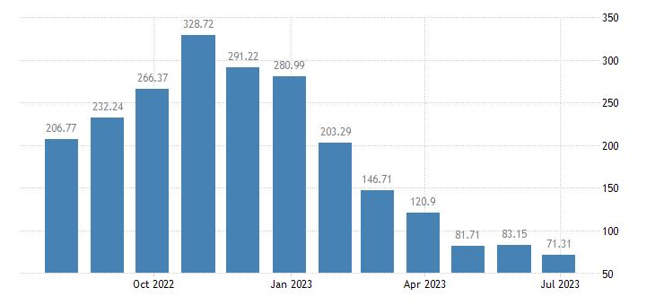 belgium harmonised idx of consumer prices hicp natural gas town gas eurostat data