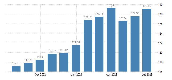 belgium harmonised idx of consumer prices hicp non alcoholic beverages eurostat data