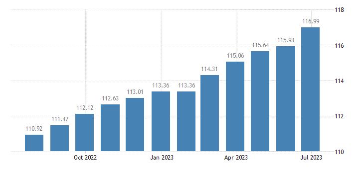 belgium harmonised idx of consumer prices hicp non electric kitchen utensils articles eurostat data