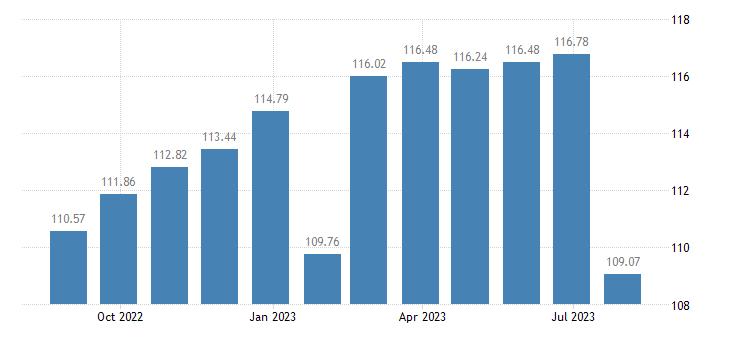 belgium harmonised idx of consumer prices hicp non energy industrial goods eurostat data