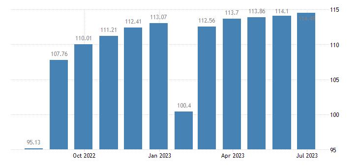 belgium harmonised idx of consumer prices hicp non energy industrial goods semi durables only eurostat data