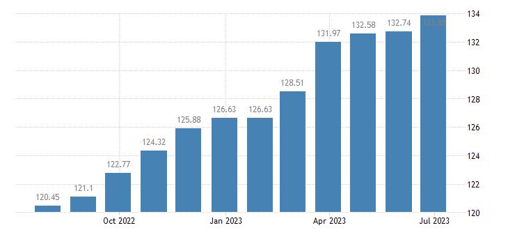 belgium harmonised idx of consumer prices hicp non motorised small tools eurostat data