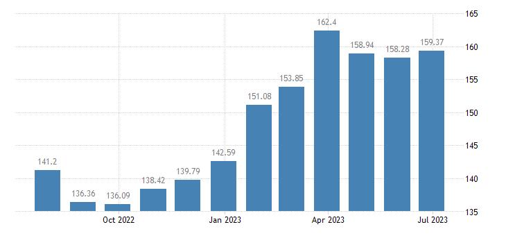 belgium harmonised idx of consumer prices hicp olive oil eurostat data