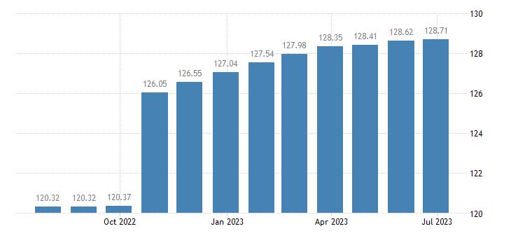 belgium harmonised idx of consumer prices hicp other actual rentals eurostat data