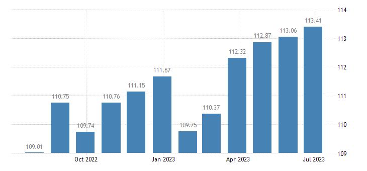 belgium harmonised idx of consumer prices hicp other articles of clothing eurostat data
