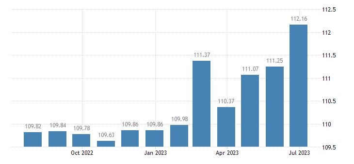 belgium harmonised idx of consumer prices hicp other fees services eurostat data