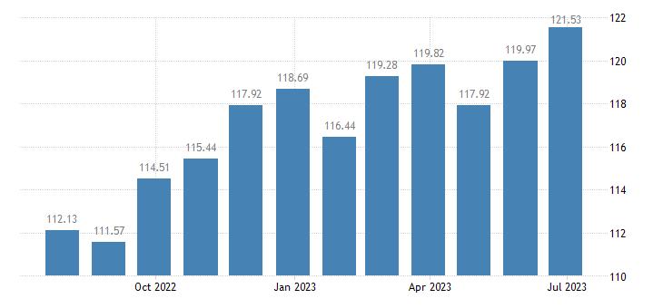 belgium harmonised idx of consumer prices hicp other non fiction books eurostat data
