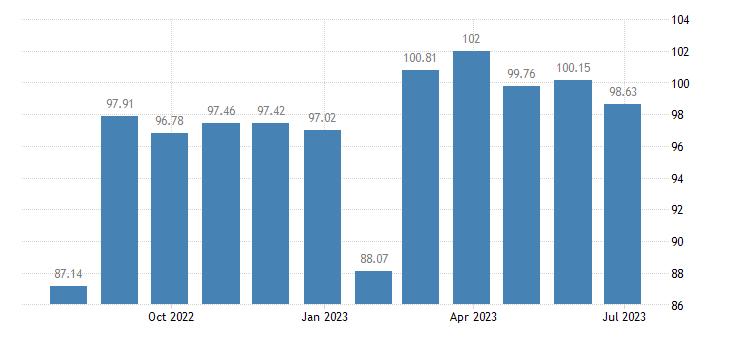 belgium harmonised idx of consumer prices hicp other personal effects n e c eurostat data