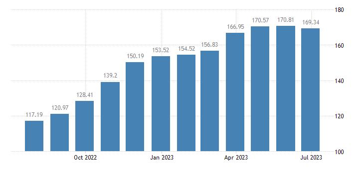 belgium harmonised idx of consumer prices hicp other solid fuels eurostat data