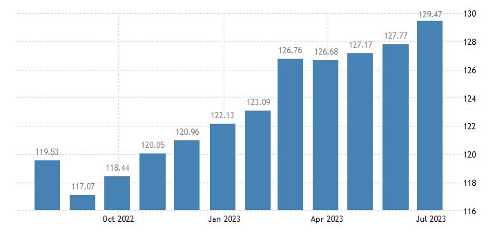 belgium harmonised idx of consumer prices hicp other stationery drawing materials eurostat data