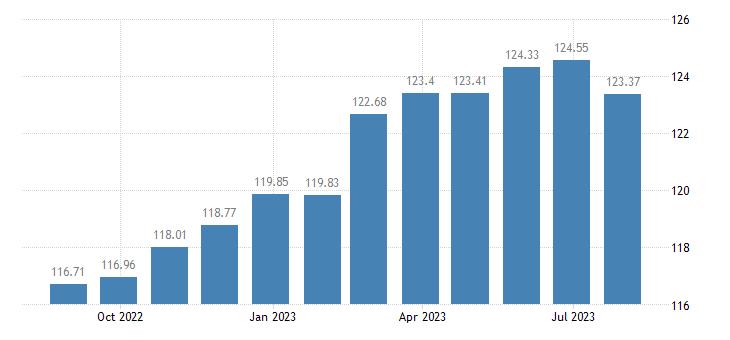 belgium harmonised idx of consumer prices hicp overall idx excluding energy eurostat data