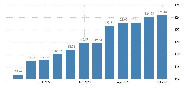 belgium harmonised idx of consumer prices hicp overall idx excluding energy seasonal food eurostat data