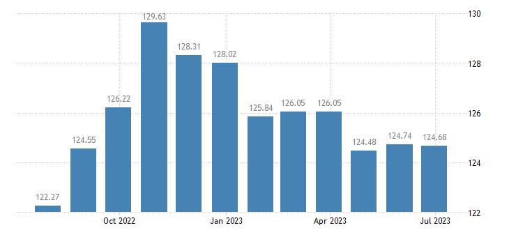 belgium harmonised idx of consumer prices hicp overall idx excluding seasonal food eurostat data