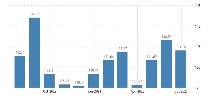 belgium harmonised idx of consumer prices hicp package domestic holidays eurostat data