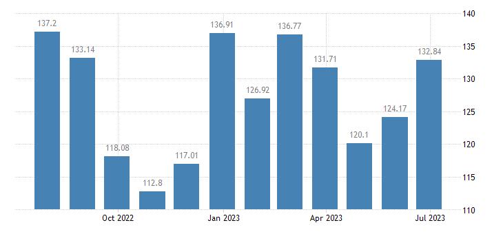 belgium harmonised idx of consumer prices hicp package holidays eurostat data