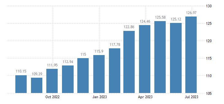 belgium harmonised idx of consumer prices hicp paper products eurostat data