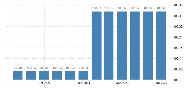 belgium harmonised idx of consumer prices hicp paramedical services eurostat data