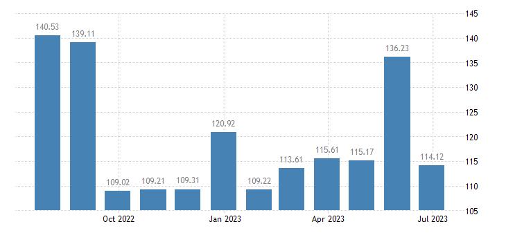 belgium harmonised idx of consumer prices hicp passenger transport by air eurostat data
