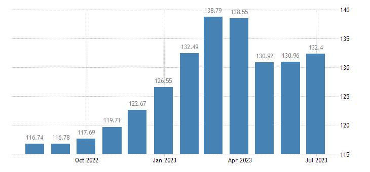 belgium harmonised idx of consumer prices hicp pasta products couscous eurostat data