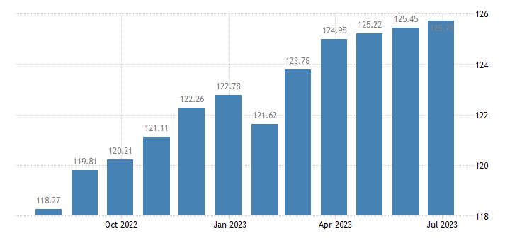 belgium harmonised idx of consumer prices hicp personal effects n e c eurostat data