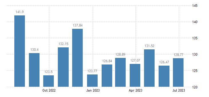 belgium harmonised idx of consumer prices hicp petrol eurostat data