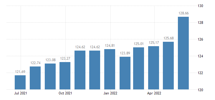 belgium harmonised idx of consumer prices hicp photographic services eurostat data