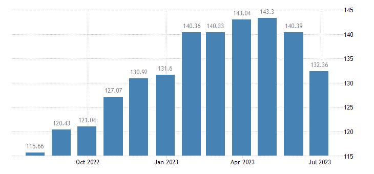 belgium harmonised idx of consumer prices hicp pizza quiche eurostat data
