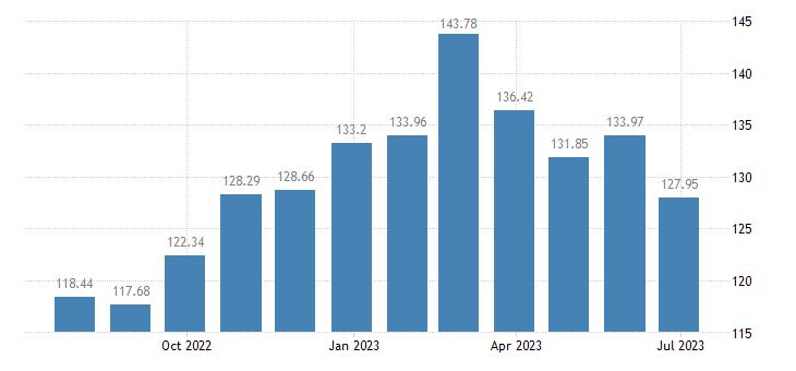 belgium harmonised idx of consumer prices hicp plants flowers eurostat data