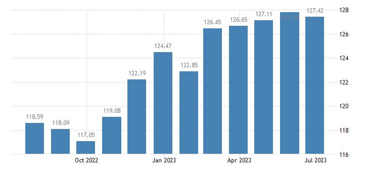 belgium harmonised idx of consumer prices hicp pork eurostat data