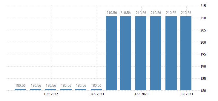 belgium harmonised idx of consumer prices hicp postal services eurostat data