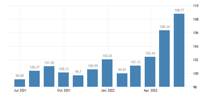 belgium harmonised idx of consumer prices hicp poultry eurostat data