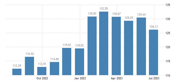 belgium harmonised idx of consumer prices hicp preserved fruit fruit based products eurostat data