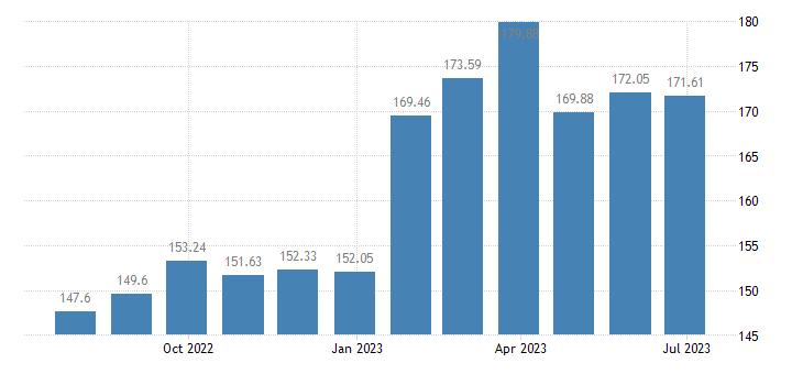 belgium harmonised idx of consumer prices hicp preserved milk eurostat data