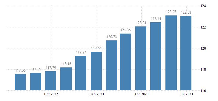 belgium harmonised idx of consumer prices hicp repair hire of footwear eurostat data