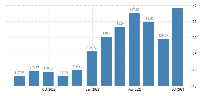 belgium harmonised idx of consumer prices hicp rice eurostat data
