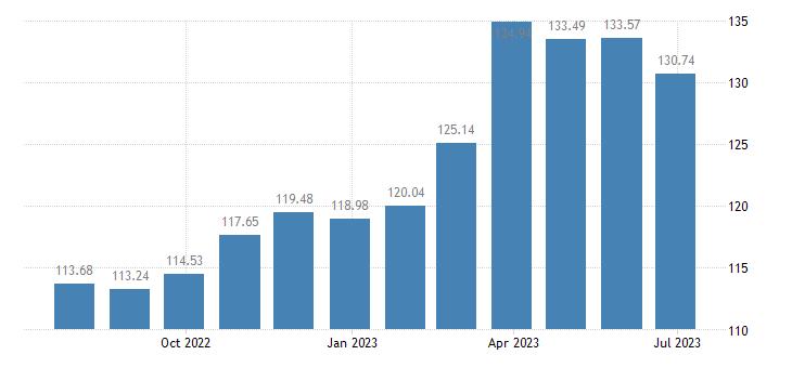 belgium harmonised idx of consumer prices hicp seasonal food eurostat data
