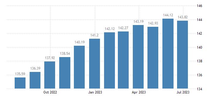 belgium harmonised idx of consumer prices hicp second h motor cars eurostat data