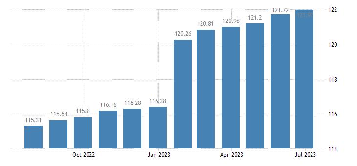 belgium harmonised idx of consumer prices hicp services miscellaneous eurostat data