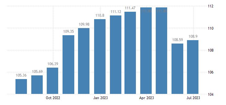 belgium harmonised idx of consumer prices hicp services of carpenters eurostat data