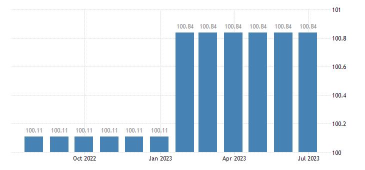 belgium harmonised idx of consumer prices hicp services of medical analysis laboratories x ray centres eurostat data