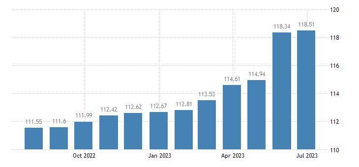 belgium harmonised idx of consumer prices hicp services of painters eurostat data