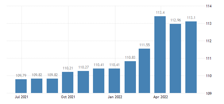 belgium harmonised idx of consumer prices hicp services of plumbers eurostat data