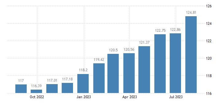 belgium harmonised idx of consumer prices hicp services overall idx excluding goods eurostat data