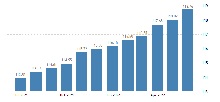 belgium harmonised idx of consumer prices hicp services related to recreation personal care excluding package holidays accommodation eurostat data