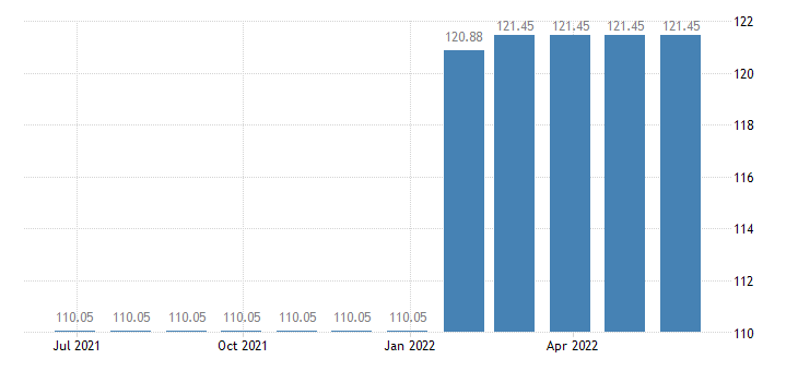 belgium harmonised idx of consumer prices hicp sewerage collection eurostat data